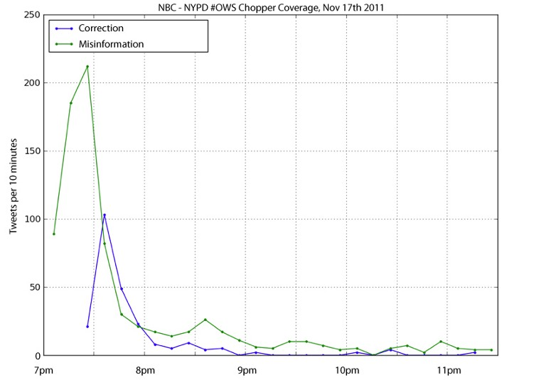 Comparing propagation of an incorrect report to its correction by traffic, by Gilad Lotan, via Poynter.