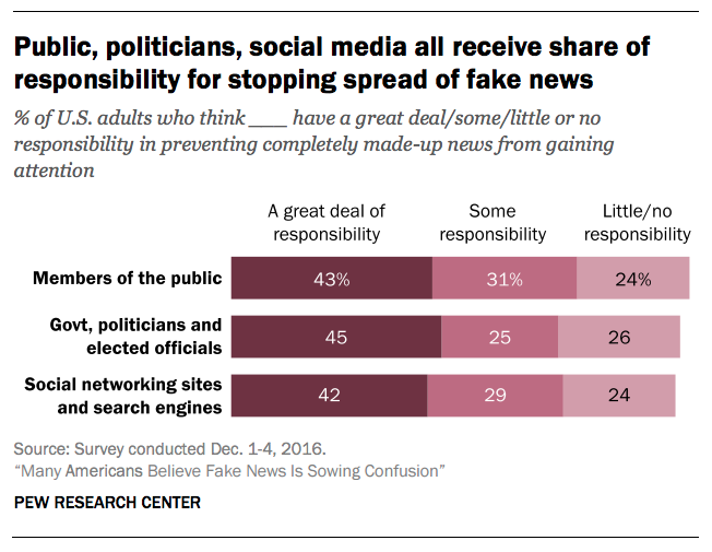 the social issue of fake news and its effects on society Though the pursuit of social responsibility and ethical marketing does not automatically translate into increased profit, it is still the responsibility of the firm to ensure it is responsible for its actions and their impact on society this article will study, 1) understanding business ethics and.