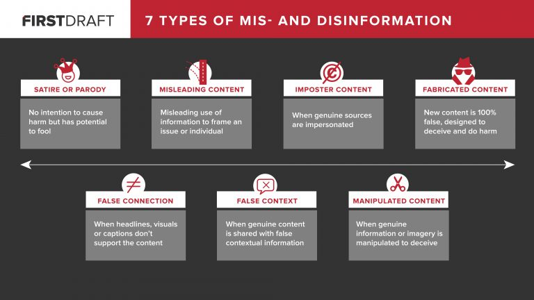 7 Types of Mis- and Disinformation from FirstDraft
