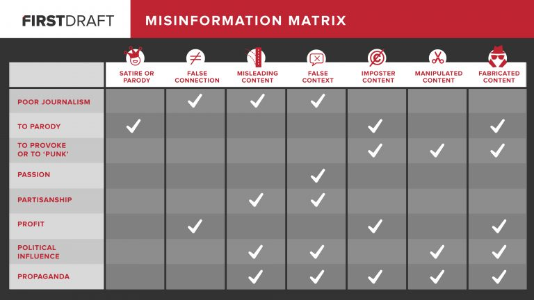 Misinformation Matrix from First Draft