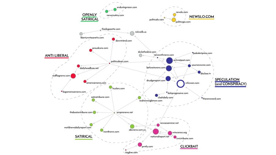 Research visualization