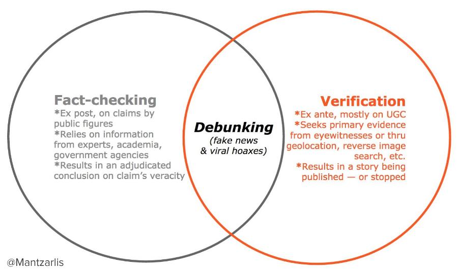 Alexios Mantzarlis's visual explaination of the relationship between fact-checking, verification and debunking.