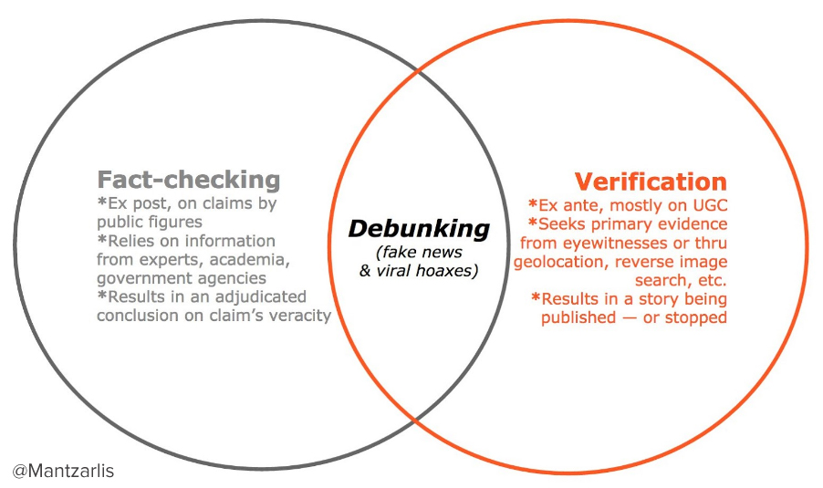 Alexios Mantzarlis's visual explaination of the relationship between fact-checking, verification and debunking.