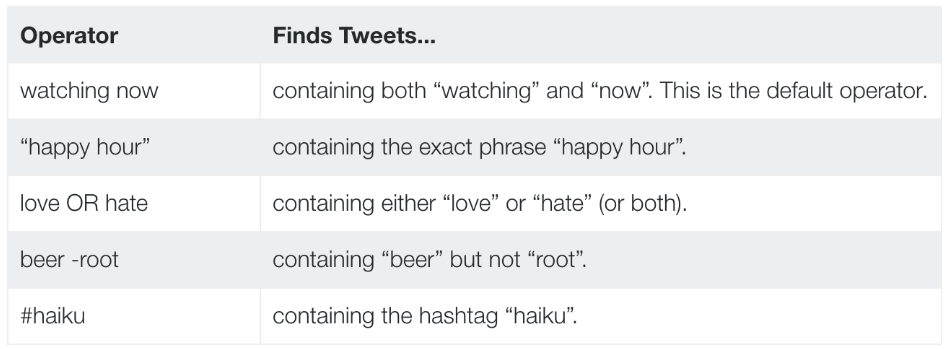 Part of a table of Twitter search operators. Source: Twitter's Search API documentatio
