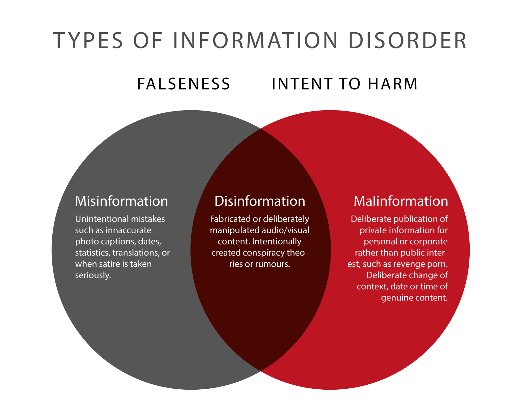 Tackling Information Disorder in the Era of Fake News