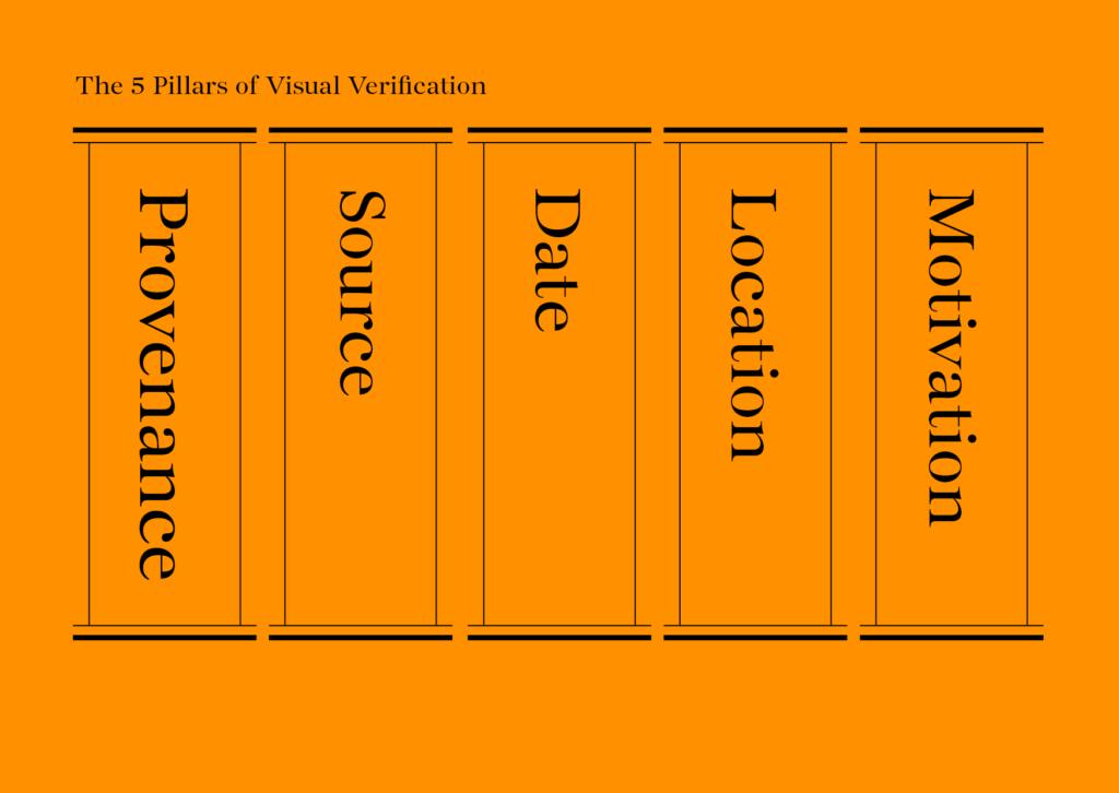 Graphics of the 5 pillars of verification