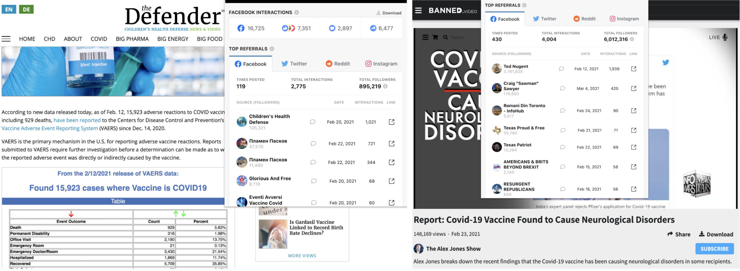 CrowdTangle's Link Checker tool shows social media shares of some misleading links. Screenshots by Carlotta Dotto