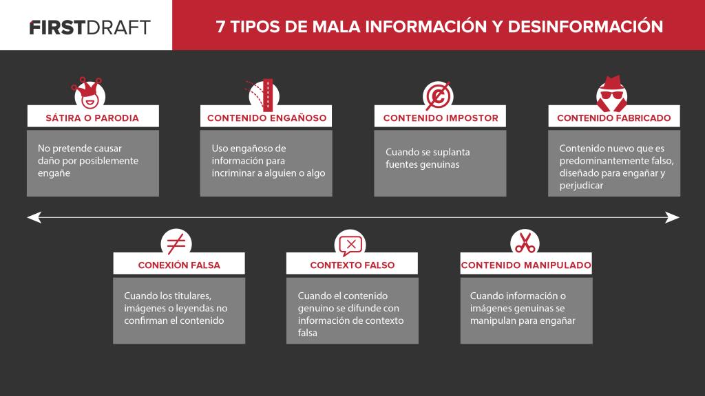 Diferentes tipos de información errónea y desinformación