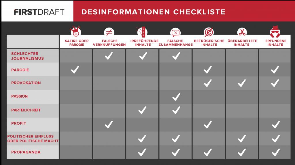 Desinformationen Checkliste